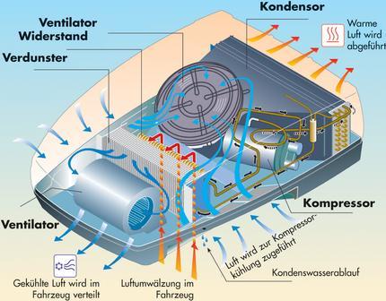 Campingklima Wohnmobilklimageräte Fahrzeugklima Fahrzeugklima ...